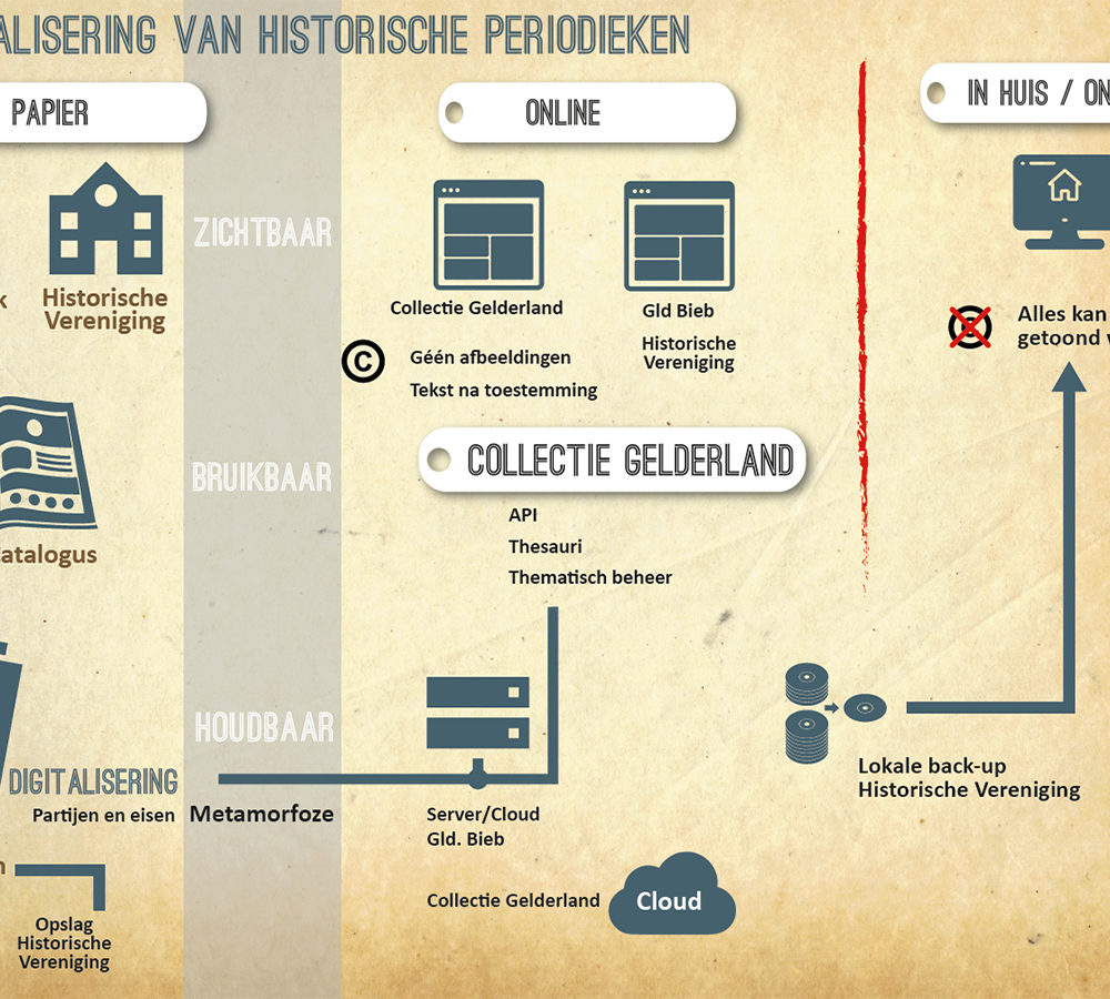 Infographic Digitalisering