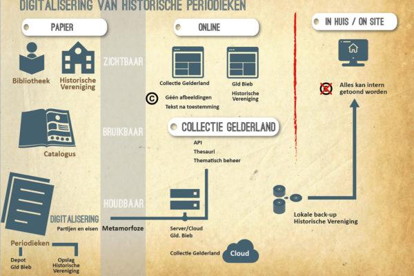 digitalisering-historische-periodieken